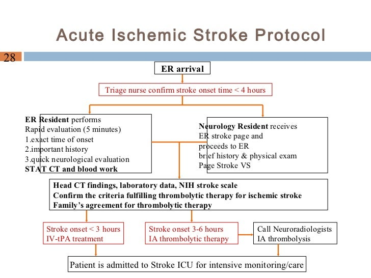 Manage ischemic stroke pts