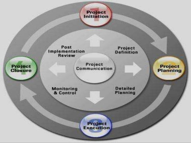 a description of project initiation which is the determination of the scope and nature of the projec The project initiation phase is the 1st phase in the project management life cycle, as it involves starting up a new project you can start a new project by defining its objectives, scope, purpose and deliverables to be produced.