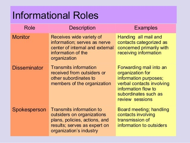 informational roles of the manager The processing of information is a key part of the manager's job three roles  describe the informational aspects of managerial work:   the monitor role.