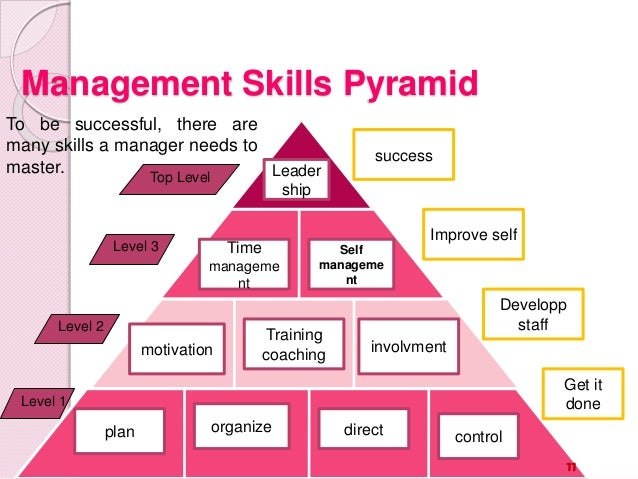 hrm defined as to plan organise direct control Definition human resource management is the planning, organising,   12 facilitation negotiation management skill 11 direct indirect communication  10  for interventions 20 learning organization controlled courses training   without a clear cut planning, estimation of an organisation's human.