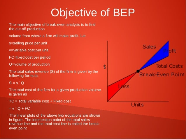 Theory Of Production And Cost BreakEven Analysis