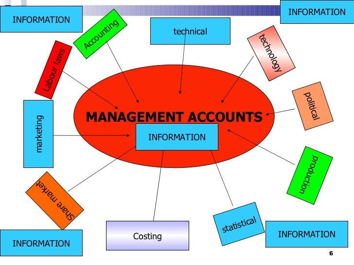 Budget and Budgetary Control | Management