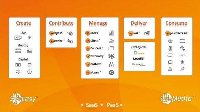 Confidential ©2014 Page11 Contribute ConsumeCreate DeliverManage CDNAgnostic  SaaS  PaaS