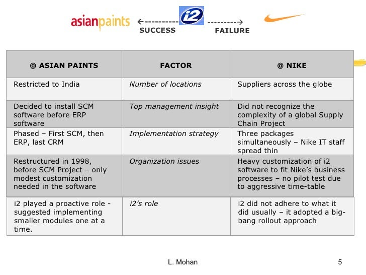 what are the failure factors for the first nike i2 erp scm implementation Analyse the case study of nike erp system failure  this report acknowledges  the reasons for erp system implementation failure and problems in the supply   the challenge of not being able to get the scm in position led  nike's erp  system implementation of i2 technologies therefore was not a.