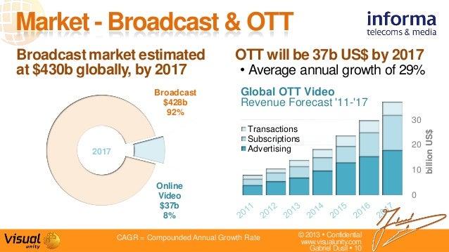 © 2013  Confidentialwww.visualunity.comGabriel Dusil  10OTT will be 37b US$ by 2017• Average annual growth of 29%Market ...