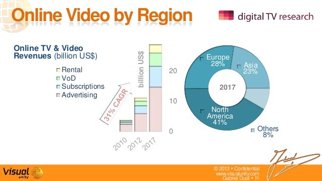© 2013  Confidentialwww.visualunity.comGabriel Dusil  11NorthAmerica41%Europe28% Asia23%Others8%2017Online Video by Regi...