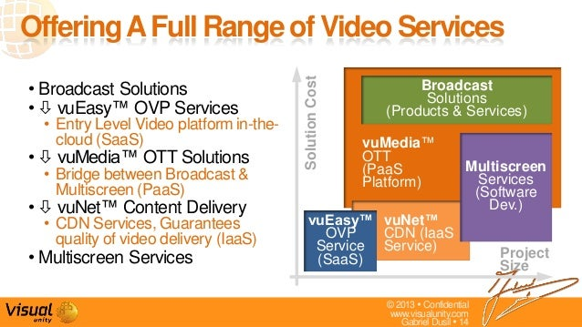 © 2013  Confidentialwww.visualunity.comGabriel Dusil  14vuMedia™OTT(PaaSPlatform)• Broadcast Solutions•  vuEasy™ OVP Se...