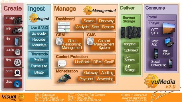 © 2013  Confidentialwww.visualunity.comGabriel Dusil  15GeoIPSchedulerimageClientRelationshipManagementDB = DatabaseAV =...