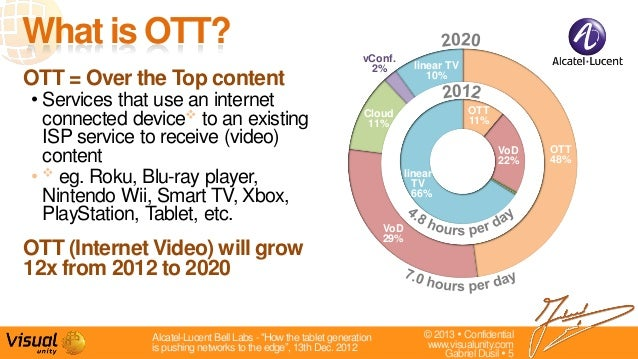 © 2013  Confidentialwww.visualunity.comGabriel Dusil  5OTT = Over the Top content• Services that use an internetconnecte...