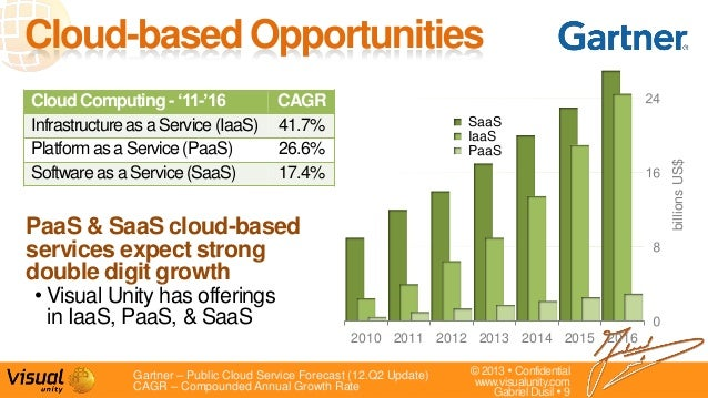 © 2013  Confidentialwww.visualunity.comGabriel Dusil  9PaaS & SaaS cloud-basedservices expect strongdouble digit growth•...