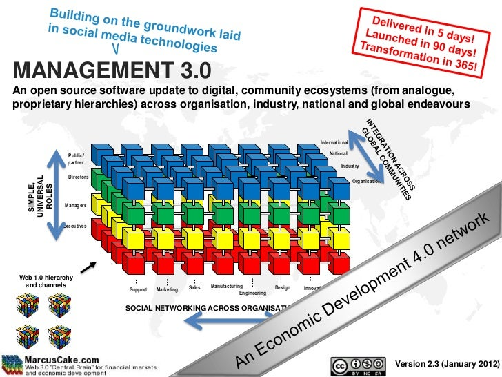 MANAGEMENT 3.0An open source software update to digital, community ecosystems (from analogue,proprietary hierarchies) acro...