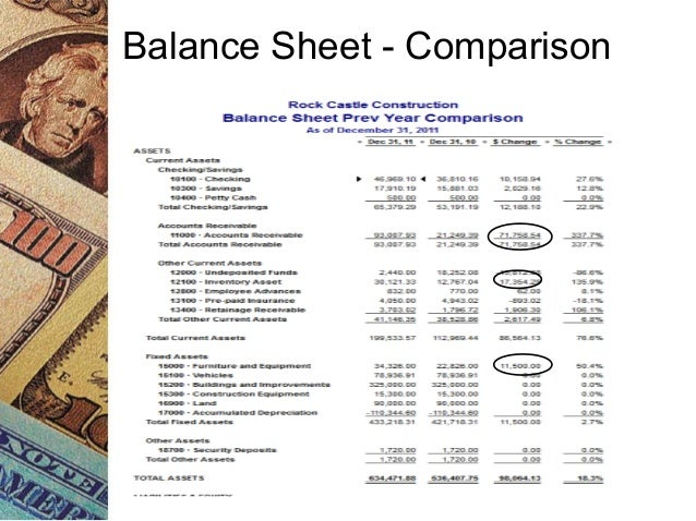 management accounting and balance sheet Accounting is one of a property managers key responsibilities rentables property management software makes it easy this post covers providing tenants with a final accounting when they move out.