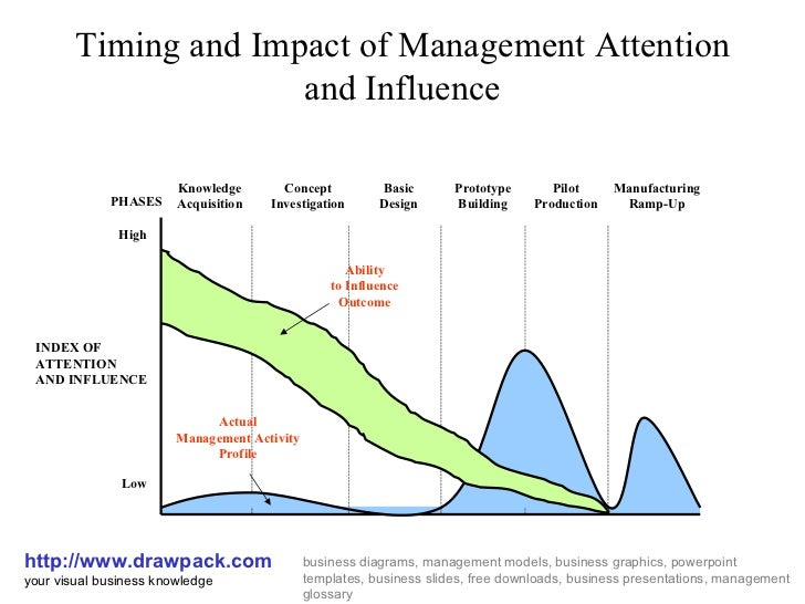 Management Attention And Influence Diagram