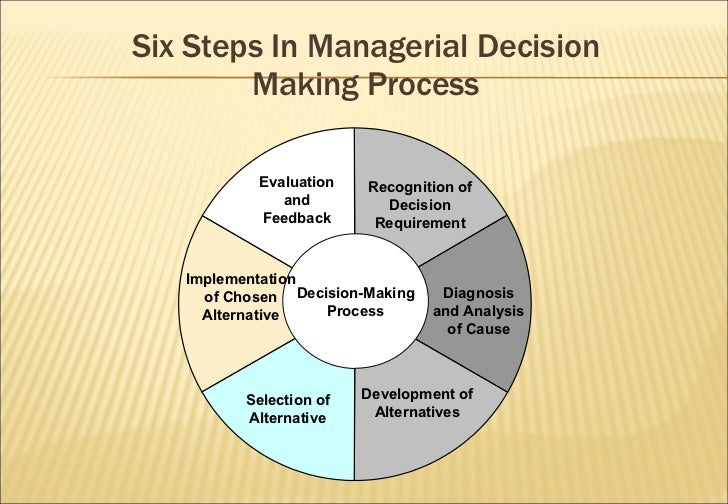 six steps in the managerial decision making process