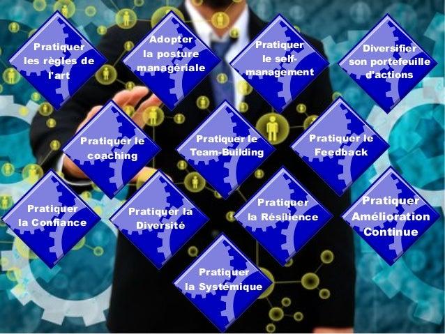 Management : Bonnes Pratiques Slide 2