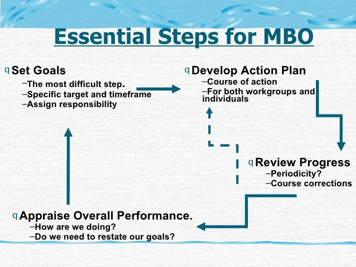 Steps in the Process of Management by Objectives
