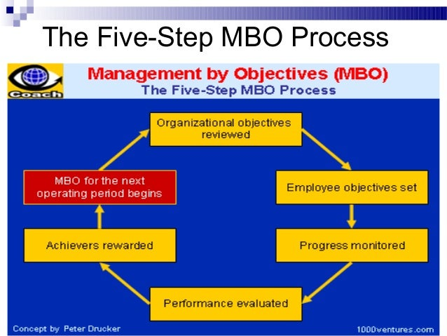 5 step process mbo The top of a company, the six stages of management by objectives (mbo) are   5 self-management questions  business process management (ebpm.
