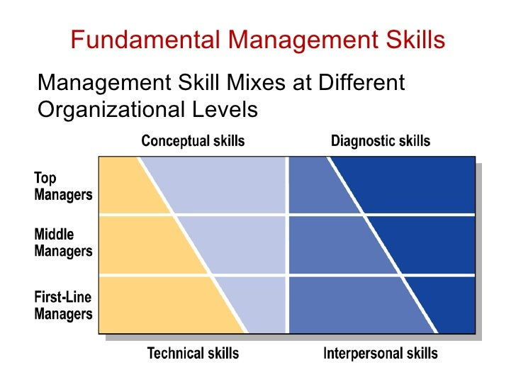 Skills of managers would differ in