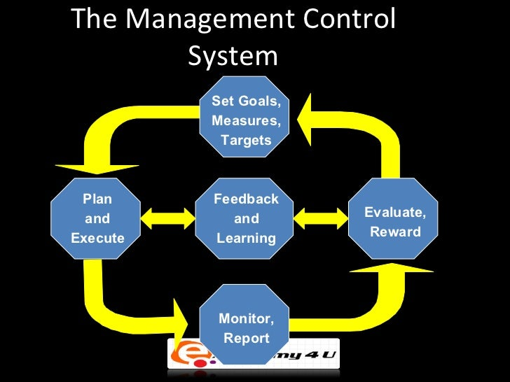 basics of management control system The basics of management: five phases the traditional formula for effective systems management of any system, process, or activity comprises five phases.