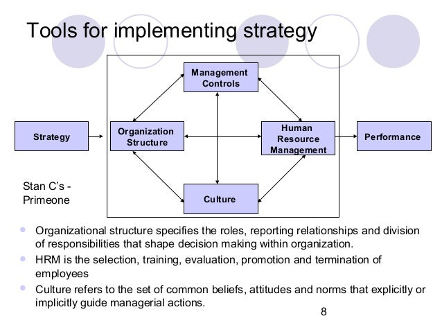 effective management control systems