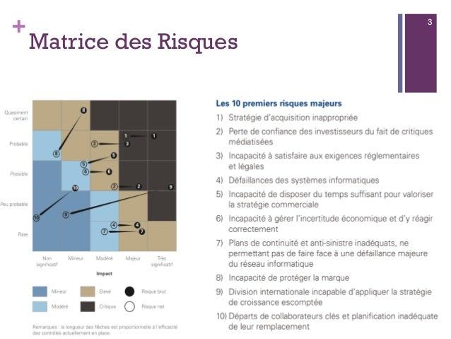 + Matrice des Risques 08/01/2015Management des Risques - Ibtissam EL HASSANI 3