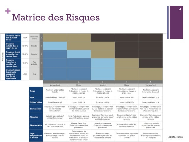 + Matrice des Risques n http://www.kpmg.com/FR/fr/AuditCommitteeInstitute/ Documents/Fiches_Outils_ACI_07.pdf 08/01/2015...