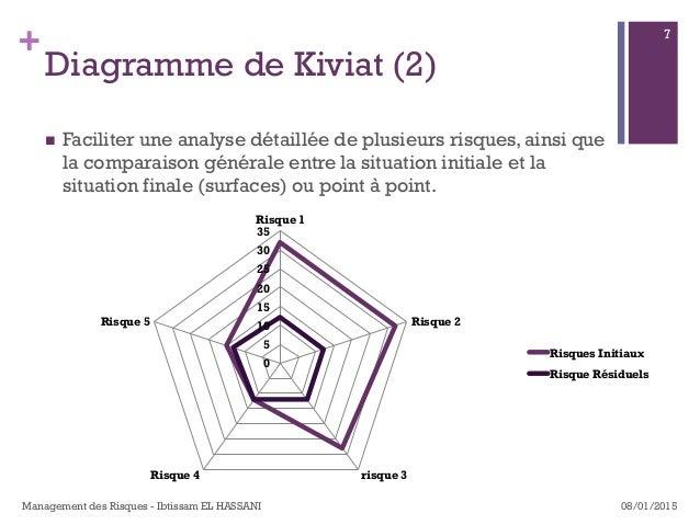 + Diagramme de Kiviat (2) n Faciliter une analyse détaillée de plusieurs risques, ainsi que la comparaison générale entr...