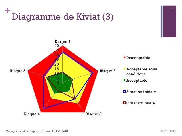 + Diagramme de Kiviat (3) 0 5 10 15 20 25 30 35 40 Risque 1 Risque 2 Risque 3Risque 4 Risque 5 Inacceptable Acceptable sou...