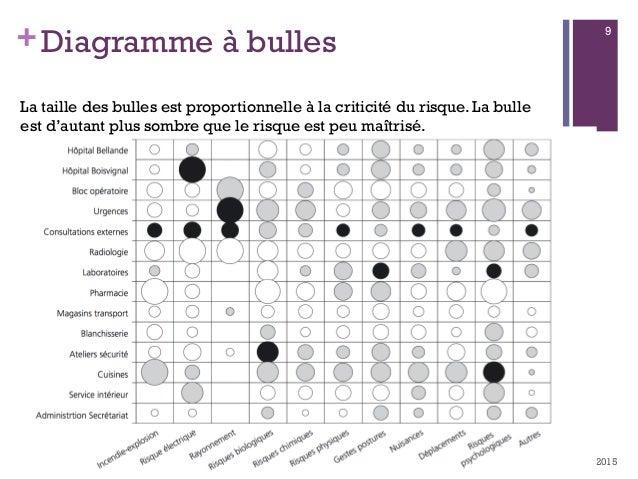 +Diagramme à bulles 08/01/2015Management des Risques - Ibtissam EL HASSANI 9 La taille des bulles est proportionnelle à la...