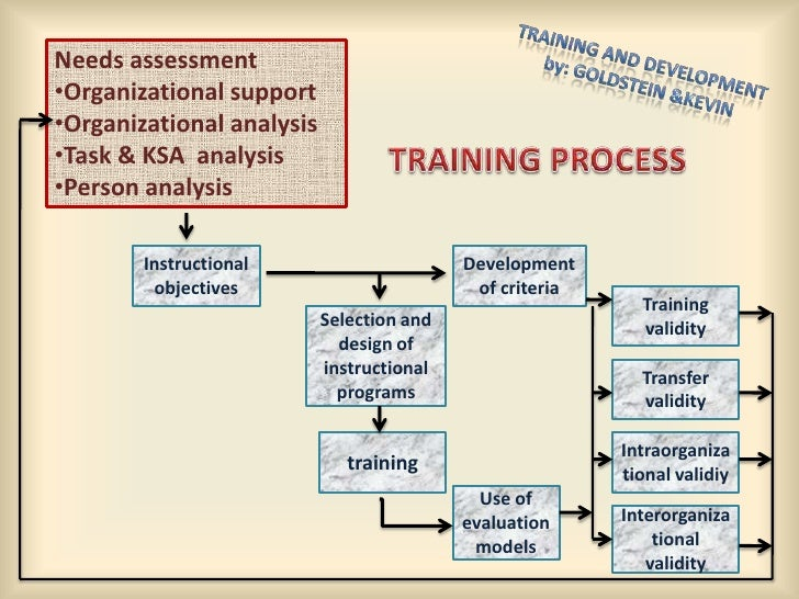 management development program essay Part 5 cost-benefit analysis for the training and development program just be a matter of forming the team maybe from the management or from the hr/training.