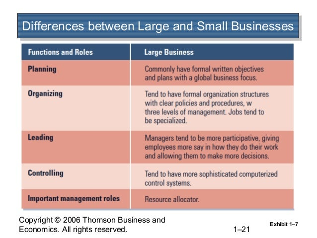 differences in small business firms Small businesses are privately owned corporations, partnerships, or sole  proprietorships that  by comparison, a medium-sized business has fewer than  250 employees and either turnover less  over half of small firms lack a  business plan, a tool that is considered one of the most important factors for a  venture's success.