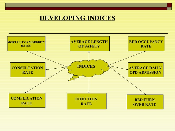 DEVELOPING INDICES   INDICES  MORTALITY &MORBDITY RATES  CONSULTATION  RATE COMPLICATION  RATE  BED OCCUPANCY  RATE  AVERA...