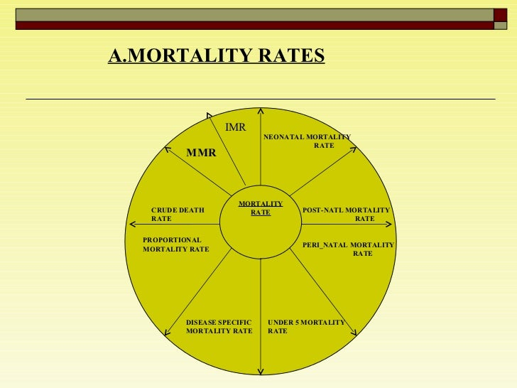 A.MORTALITY RATES MORTALITY RATE CRUDE DEATH RATE PROPORTIONAL MORTALITY RATE DISEASE SPECIFIC MORTALITY RATE UNDER 5 MORT...