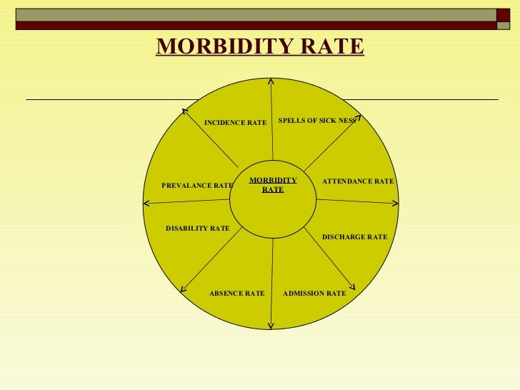 MORBIDITY RATE INCIDENCE RATE MORBIDITY RATE PREVALANCE RATE DISABILITY RATE ABSENCE RATE ADMISSION RATE DISCHARGE RATE AT...