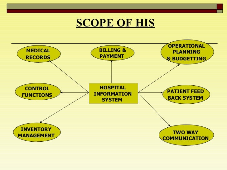 SCOPE OF HIS HOSPITAL  INFORMATION  SYSTEM  MEDICAL  RECORDS   CONTROL  FUNCTIONS   INVENTORY  MANAGEMENT  OPERATIONAL  PL...
