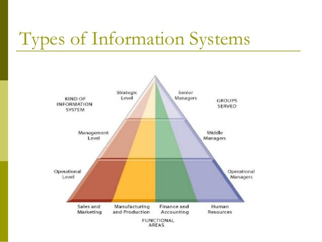 information systems Usf health information systems is your on-campus technology team is is made up of technology architects we pull together to provide businesses with essential automation and optimization usf health is works with clients to educate, build, and meet the needs of usf systems' academic research.