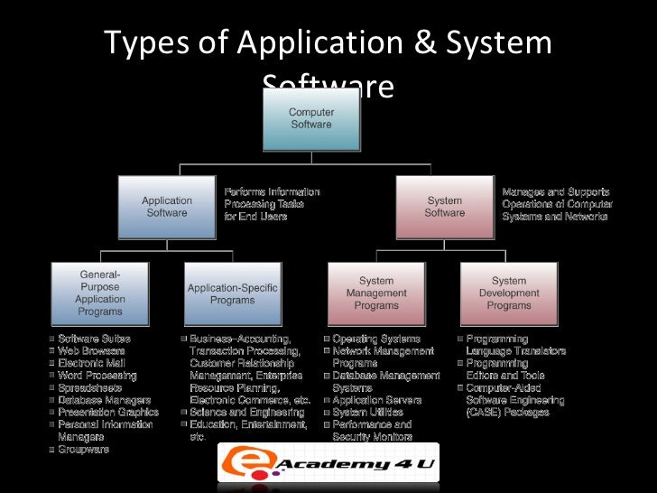 the features of the three major types of application software Lecture 4 / chapter 3 cosc1300/itsc 1401/bcis 1405 2/21/2005 f farahmand 1 / 13 file: lec4chap3f04doc general items: • tests how was it 3 / 13 file: lec4chap3f04doc • it is a program and copies itself to a device, system software, application software, and tells them to do something.