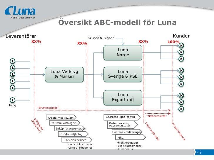 Hur fungerar ABC-modellen?    Kostnadsställen          Resurser             Aktiviteter & processer                  Kostn...