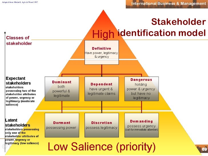 stakeholder theory application Stakeholder theory seeing the field through does the theory of stakeholder identity and salience lead to corporate an application of stakeholder theory.