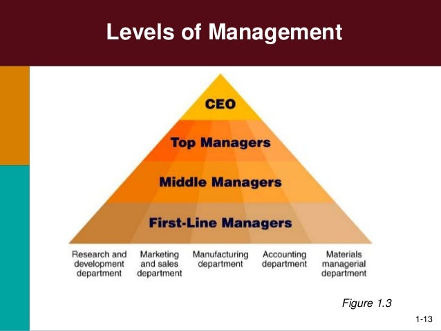 managerial skills and responsibility Definition of managerial skill: the ability to make business decisions and lead  subordinates within a company three most common skills include: 1) human.
