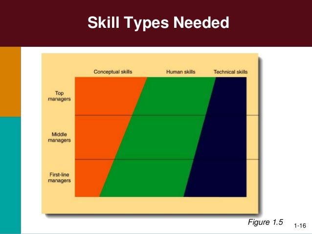 Management, managerial tasks and skills