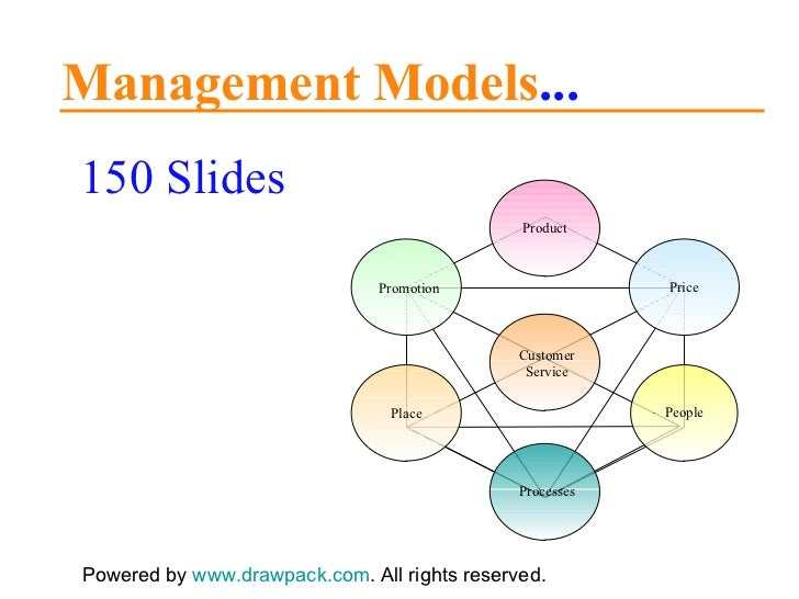 150 Management Models for business presentations