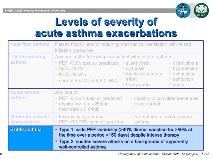 doctor management adult asthma