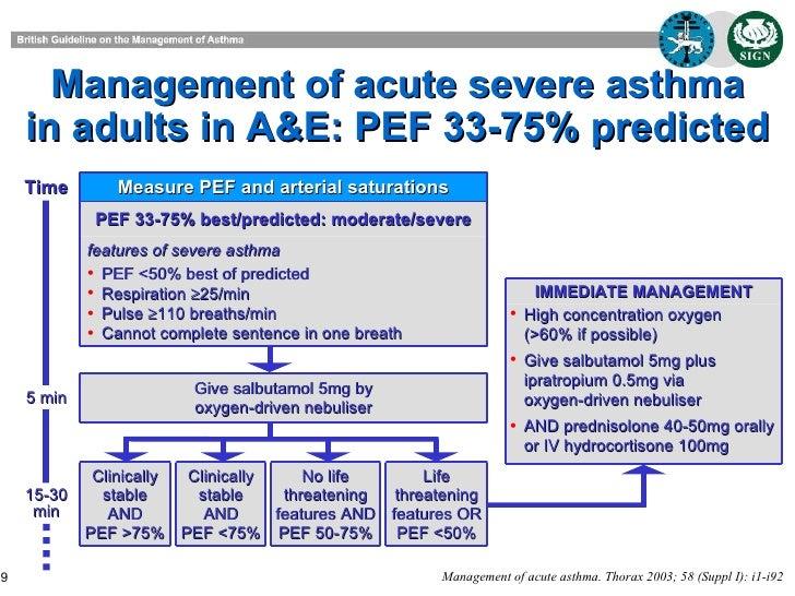 HESI Case Studies: Pediatrics – Asthma