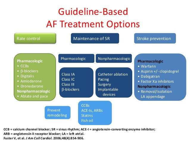 Atrial Fibrillation Management