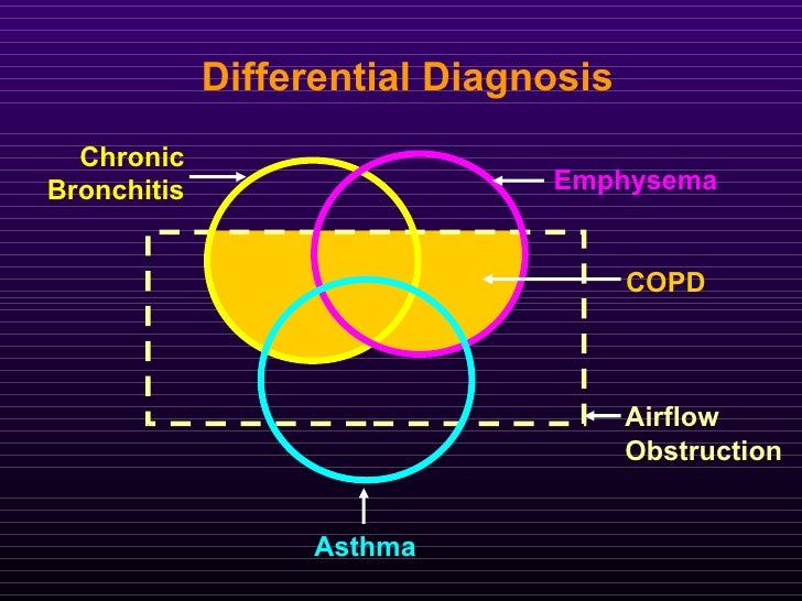 Asthmatic bronchitis one time diagnosis