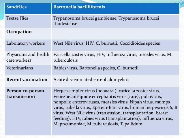 Management of encephalitis