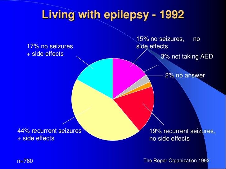 Management Of Epilepsy In This Millennium Recent