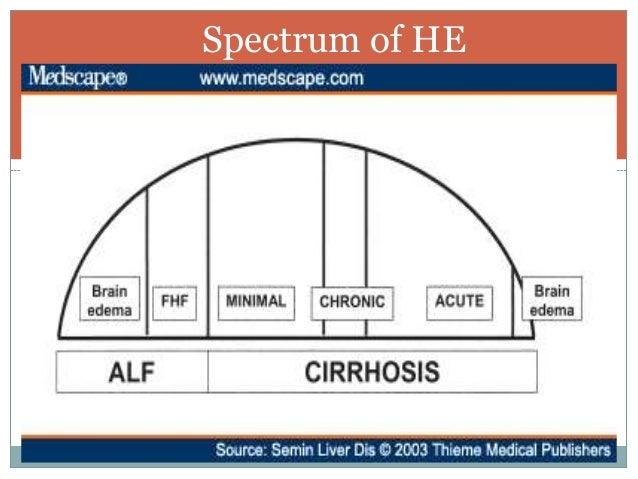 Management of hepatic encephalopathy  Slide 2