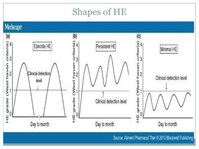 Management of hepatic encephalopathy  Slide 3